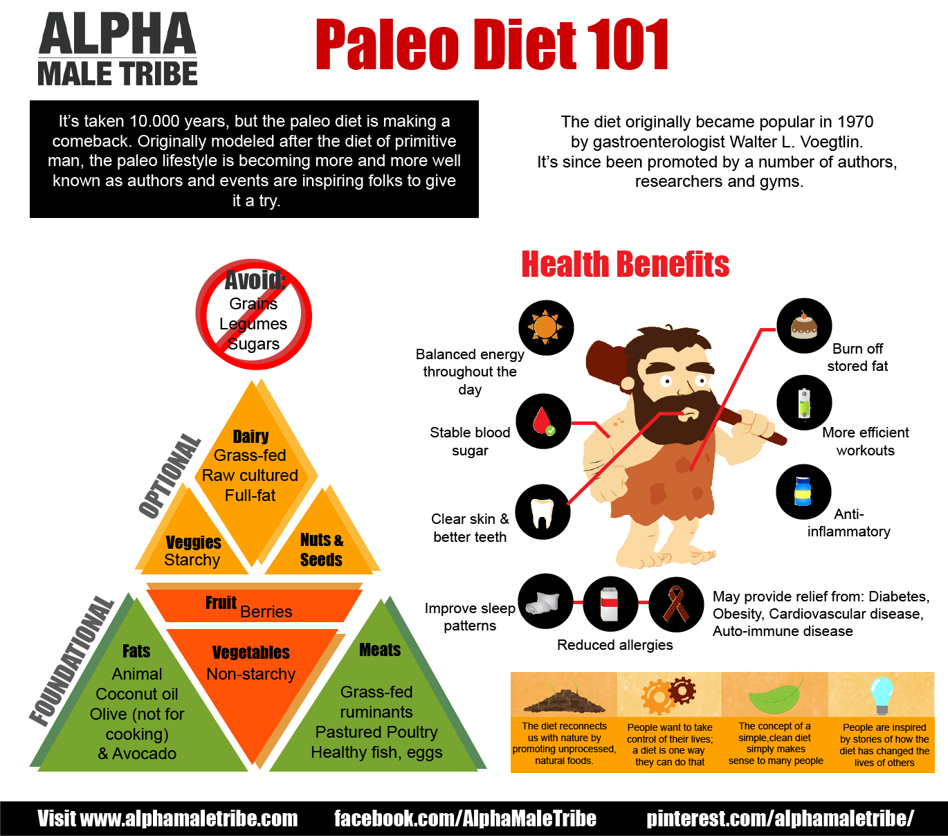 The Paleo Diet Food List For Weight Loss